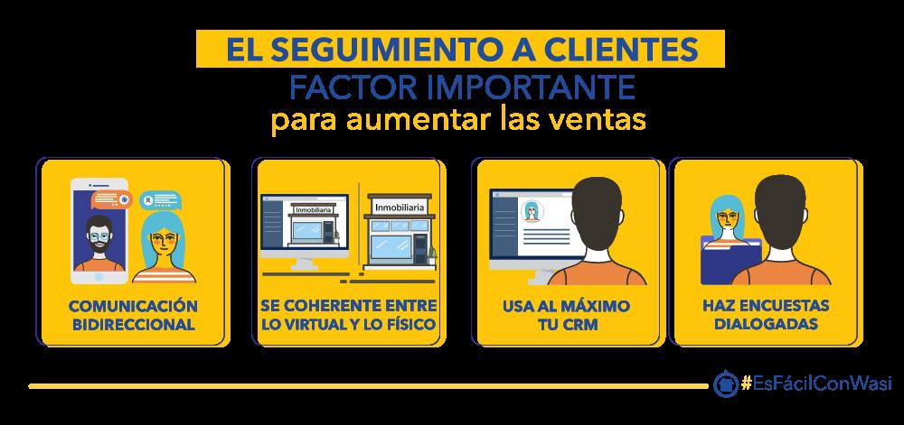 Infografía que describe la comunicación, la coherencia, el CRM Inmobiliario y encuestas como factor importante para hacer seguimiento a clientes y aumentar las ventas de propiedades.